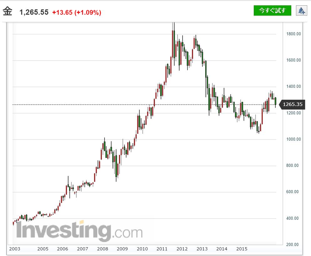 金チャート 13年分(2003年~2016年)
