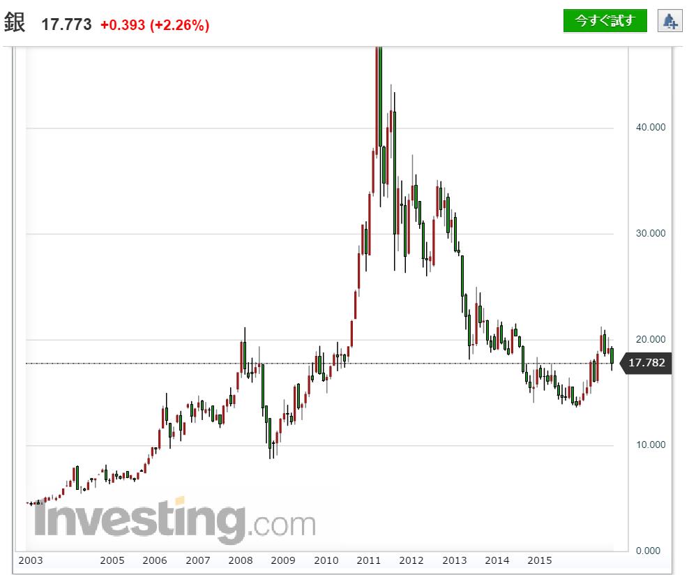 銀チャート 13年分(2003年~2016年)