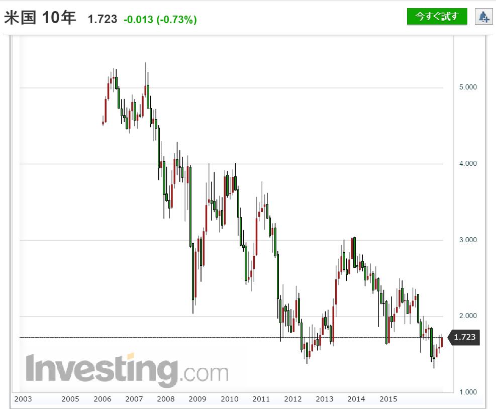 米10年債金利チャート 13年分(2003年~2016年)