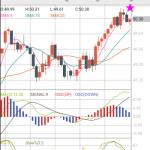 【原油CFDデイトレ2】EIA週間石油在庫統計を持ち越してみる