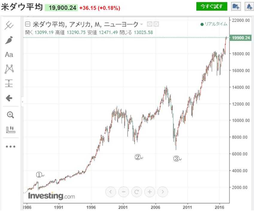 ダウ日経スプレッド チャート