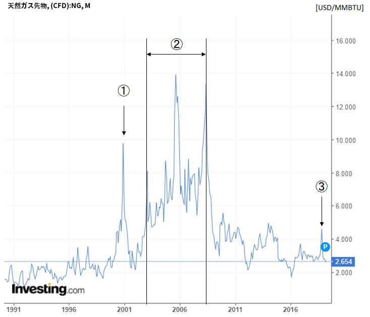 天然ガス先物価格の長期チャート