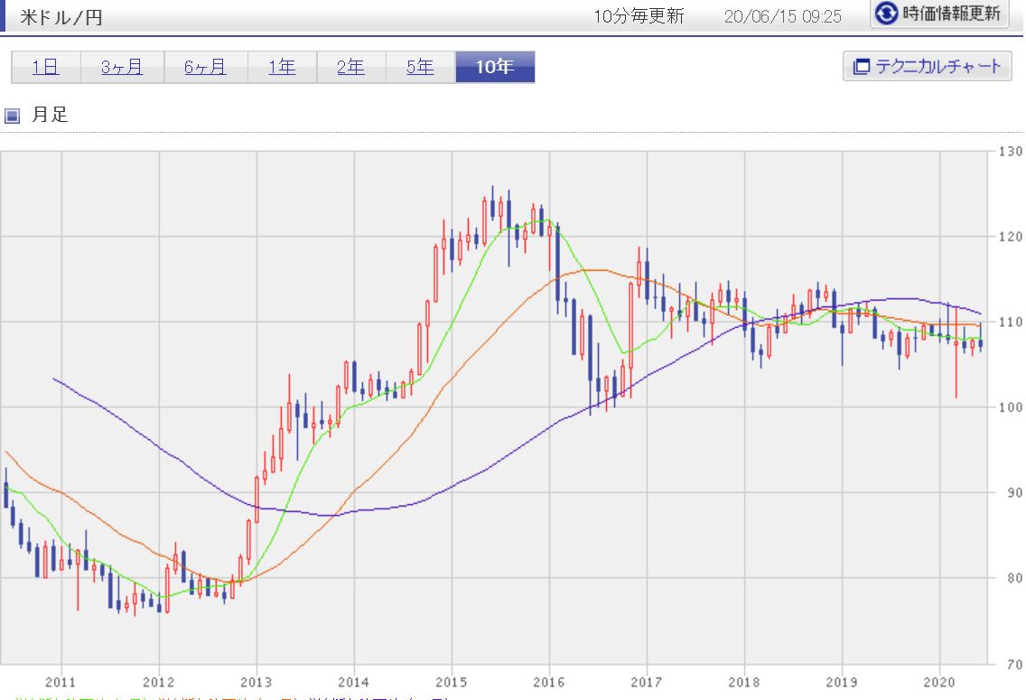 ドル円チャート10年分(2010年~2020年)