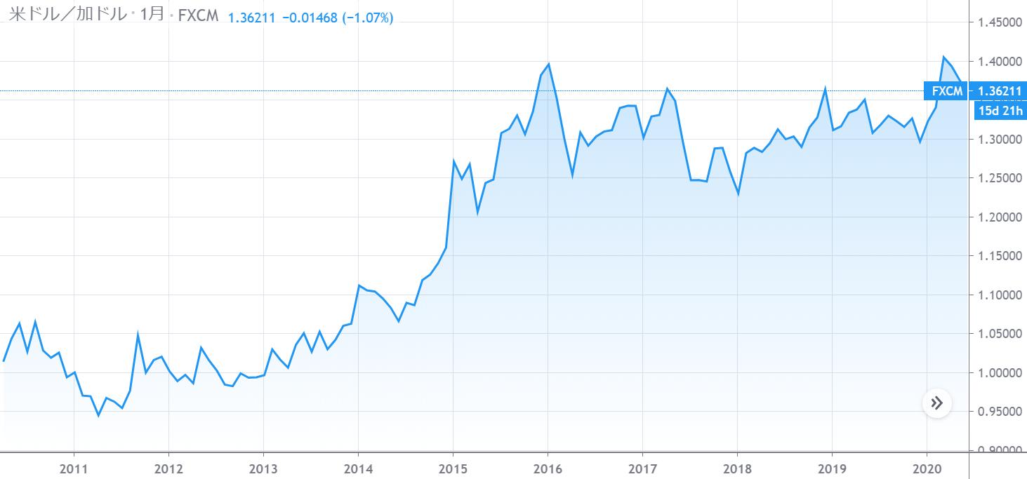 カナダドル(USD/CAD)チャート10年分(2010年~2020年)