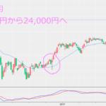 高レバレッジ5倍で日本株に投資する方法