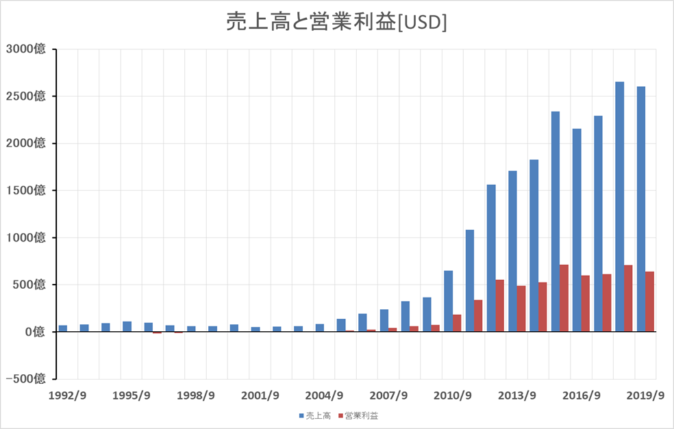 アップル 1992~2019年売上高と営業利益(単位:USD)