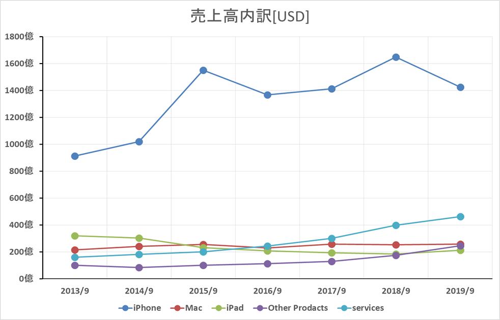 アップル 2013~2019年 売上高内訳(単位:USD)