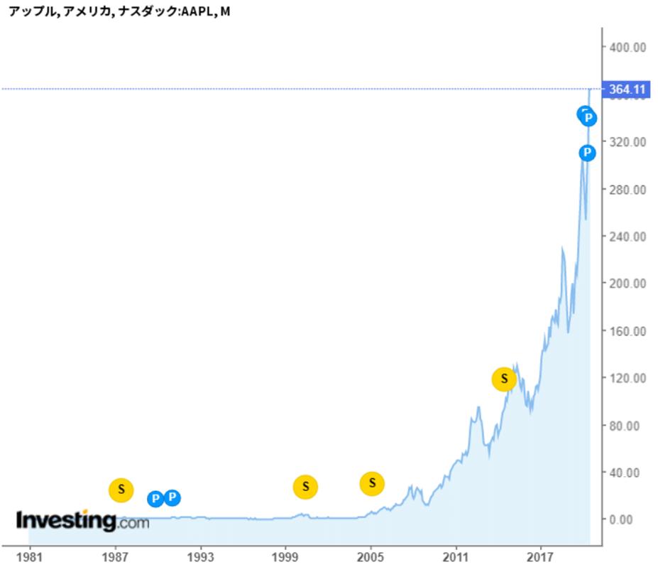 アップル(AAPL)株価 2001年~2020年